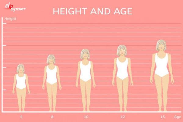 nữ tăng chiều cao đến bao nhiêu tuổi