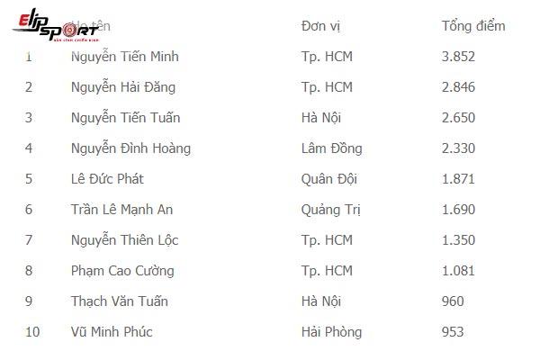 top 10 cầu lông việt nam
