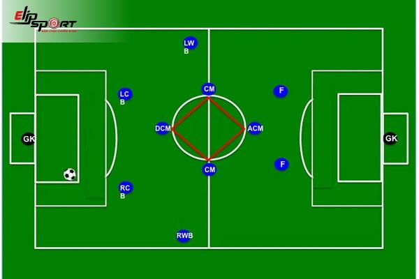 chiến thuật bóng đá sân 11