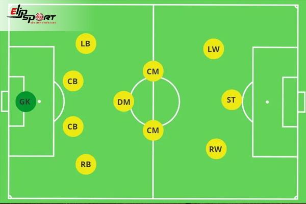 sơ đồ chiến thuật bóng đá 11 người