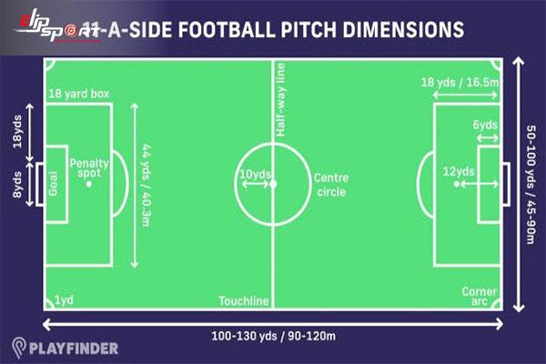 sân bóng đá rộng bao nhiêu mét