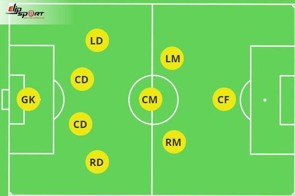 sơ đồ bóng đá sân 9 người