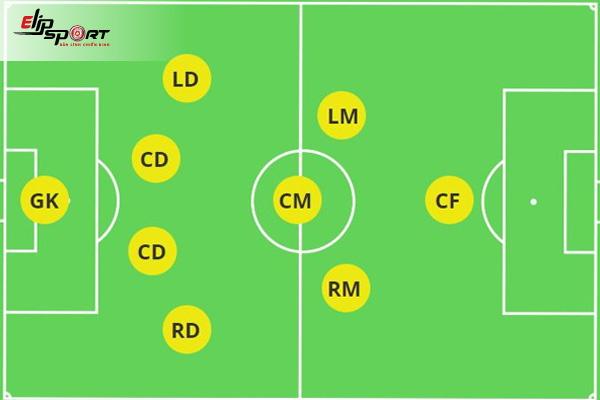 đội hình bóng đá 9 người