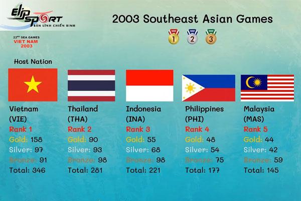 lịch sử các kỳ SEA Games